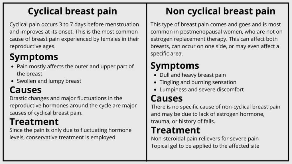 clyclical and non cyclical breast pain